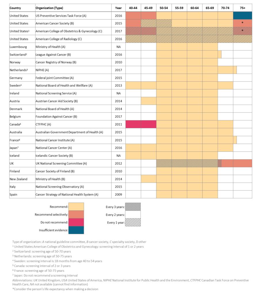 Tableau récapitulant les programmes de dépistage du cancer du sein dans 25 pays